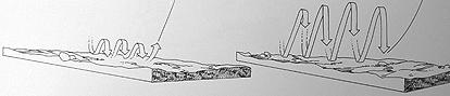 Варианты ступенчатой проводки с короткими и длинными потяжками