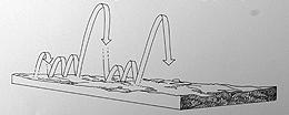 Джиговая проводка с неравномерными «ступеньками»
